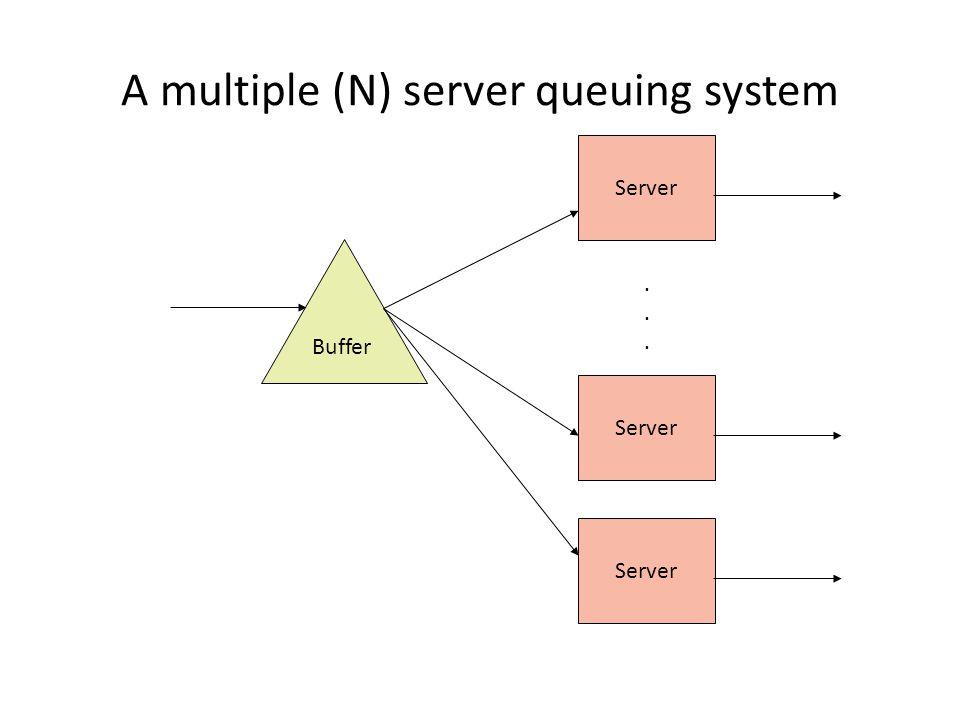 A multiple (N) server queuing system Buffer Server......