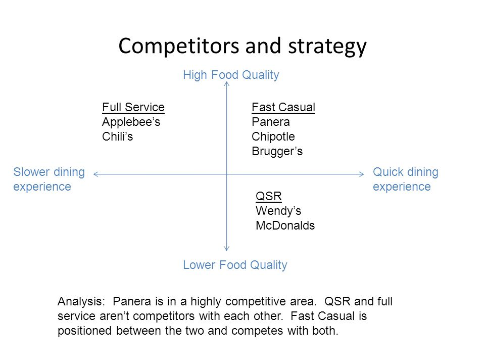 Competitors and strategy High Food Quality Quick dining experience Full Service Applebees Chilis Lower Food Quality Slower dining experience Fast Casu