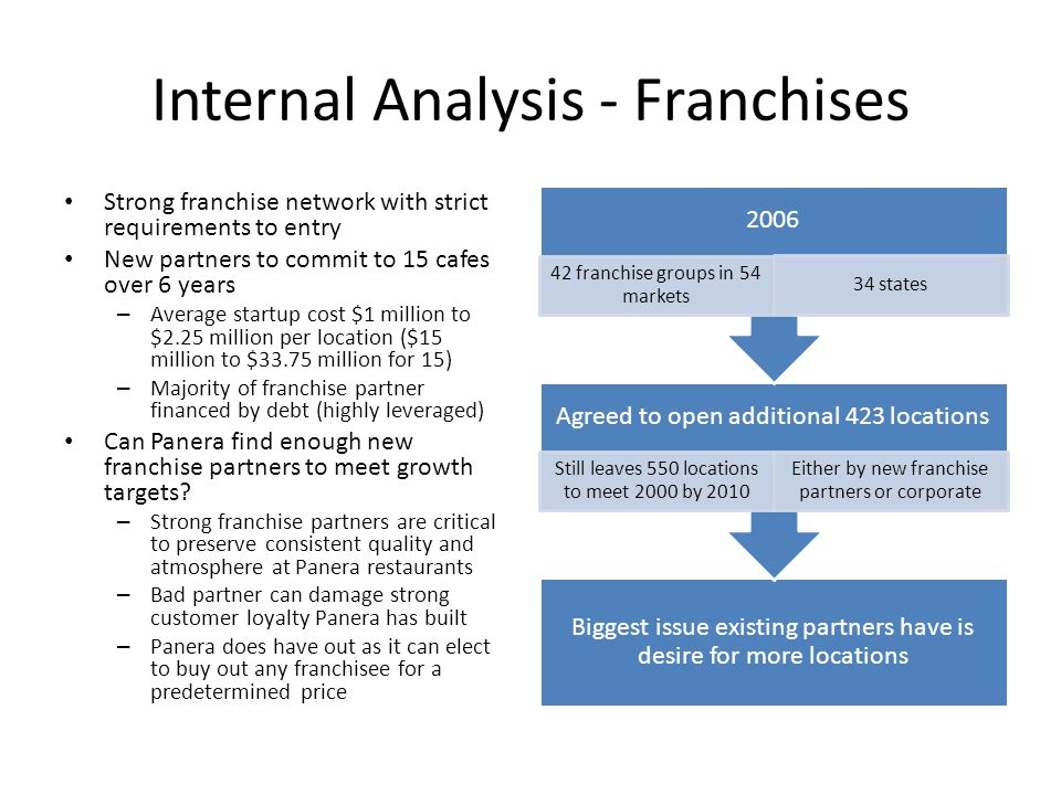 Internal Analysis - Franchises Strong franchise network with strict requirements to entry New partners to commit to 15 cafes over 6 years – Average st