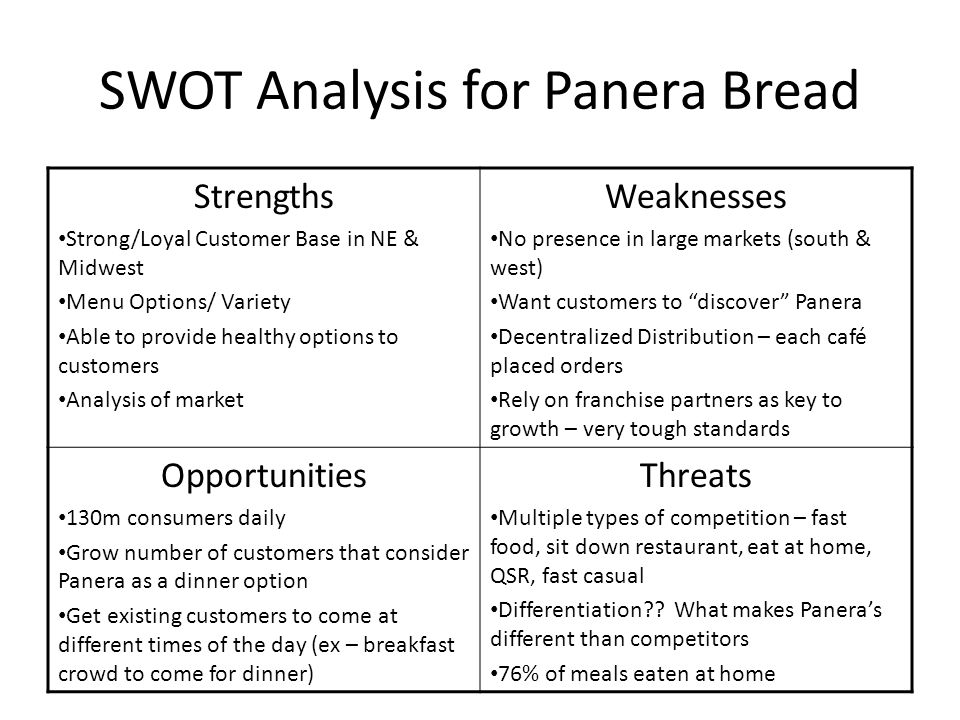 SWOT Analysis for Panera Bread Strengths Strong/Loyal Customer Base in NE & Midwest Menu Options/ Variety Able to provide healthy options to customers