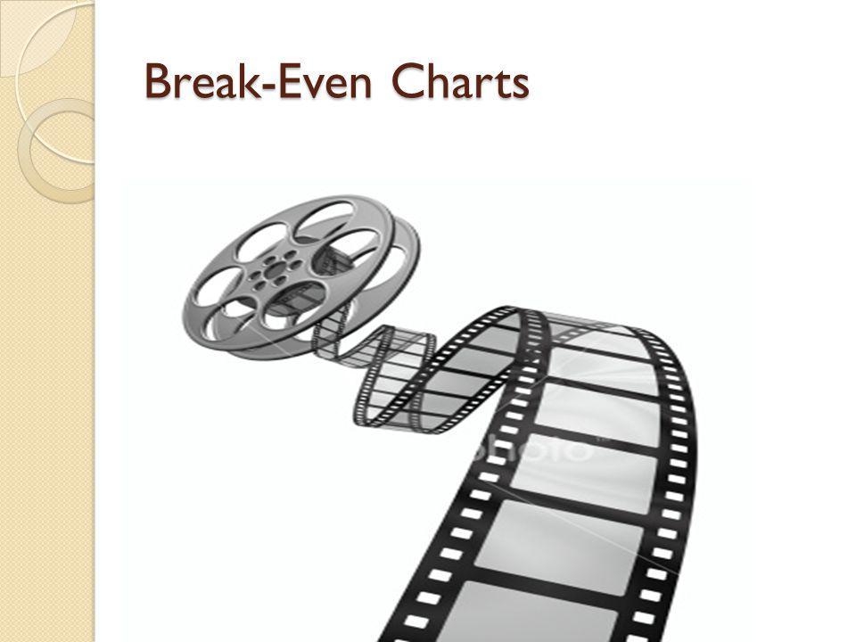Break-Even Charts