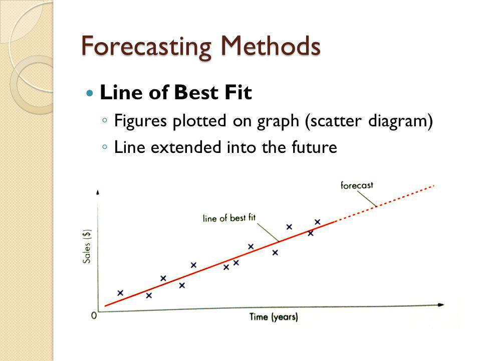 Line of Best Fit Figures plotted on graph (scatter diagram) Line extended into the future