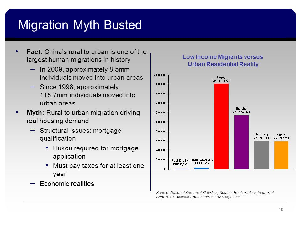 10 Migration Myth Busted Fact: Chinas rural to urban is one of the largest human migrations in history – In 2009, approximately 8.5mm individuals moved into urban areas – Since 1998, approximately 118.7mm individuals moved into urban areas Myth: Rural to urban migration driving real housing demand – Structural issues: mortgage qualification Hukou required for mortgage application Must pay taxes for at least one year – Economic realities Source: National Bureau of Statistics, Soufun.