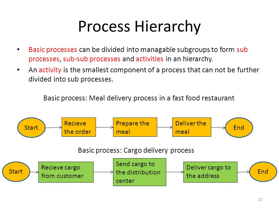 Process Hierarchy Basic processes can be divided into managable subgroups to form sub processes, sub-sub processes and activities in an hierarchy.