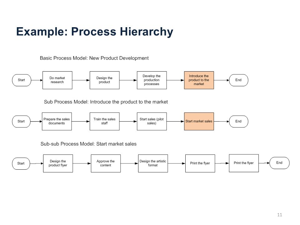 Example: Process Hierarchy 11