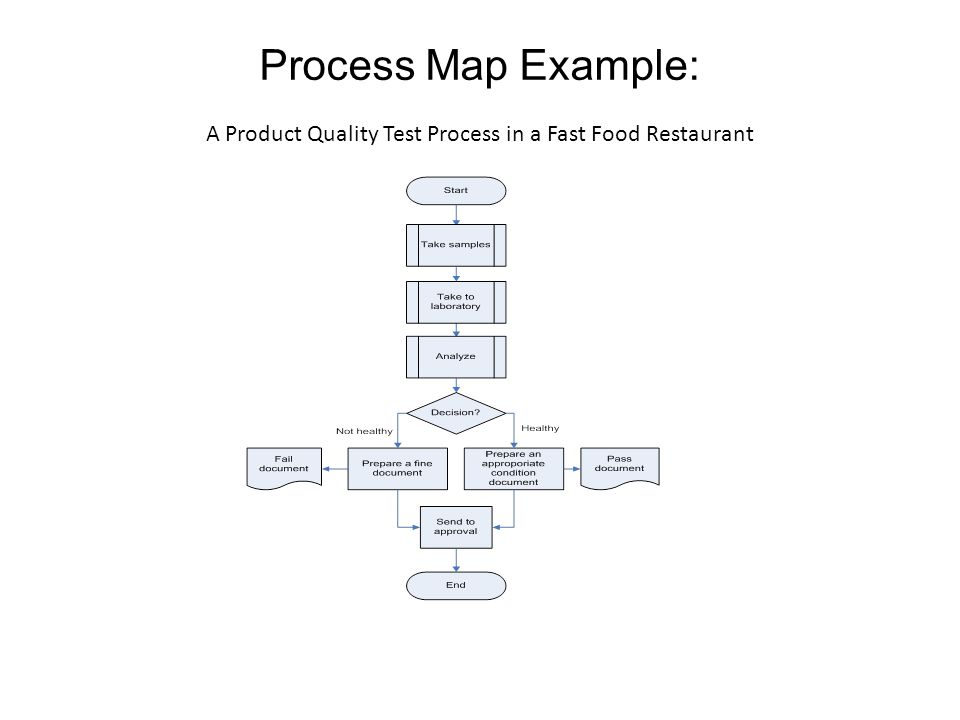 Process Map Example: A Product Quality Test Process in a Fast Food Restaurant
