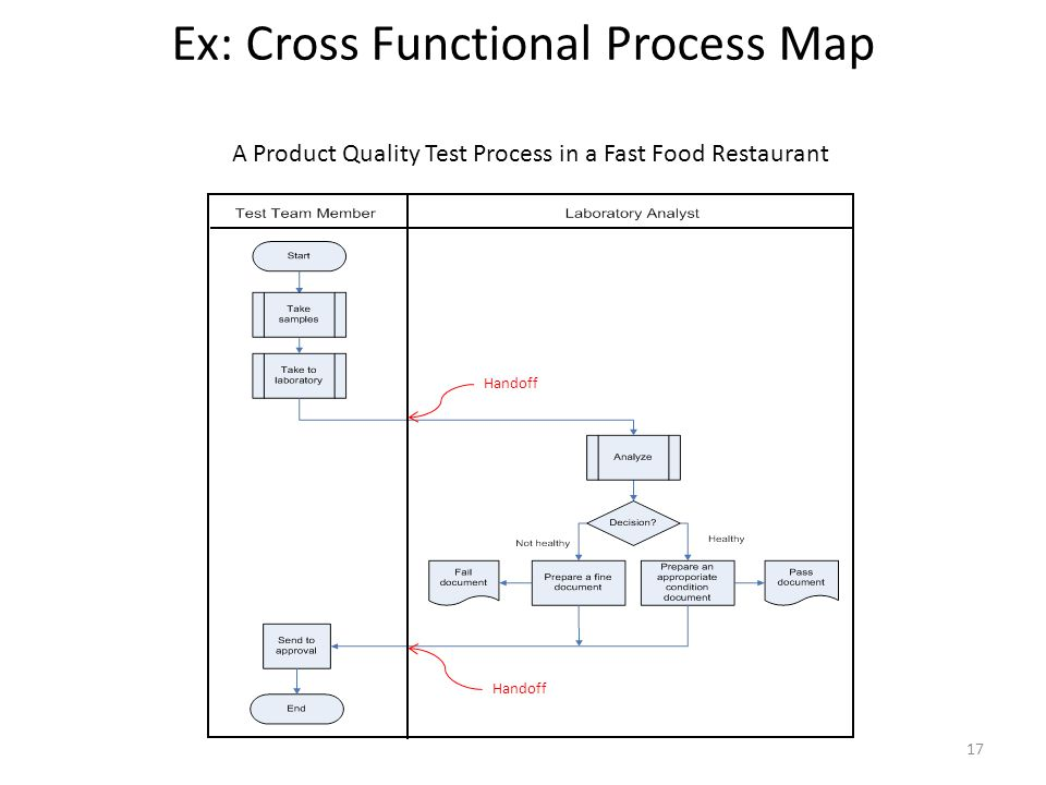 Ex: Cross Functional Process Map 17 Handoff A Product Quality Test Process in a Fast Food Restaurant