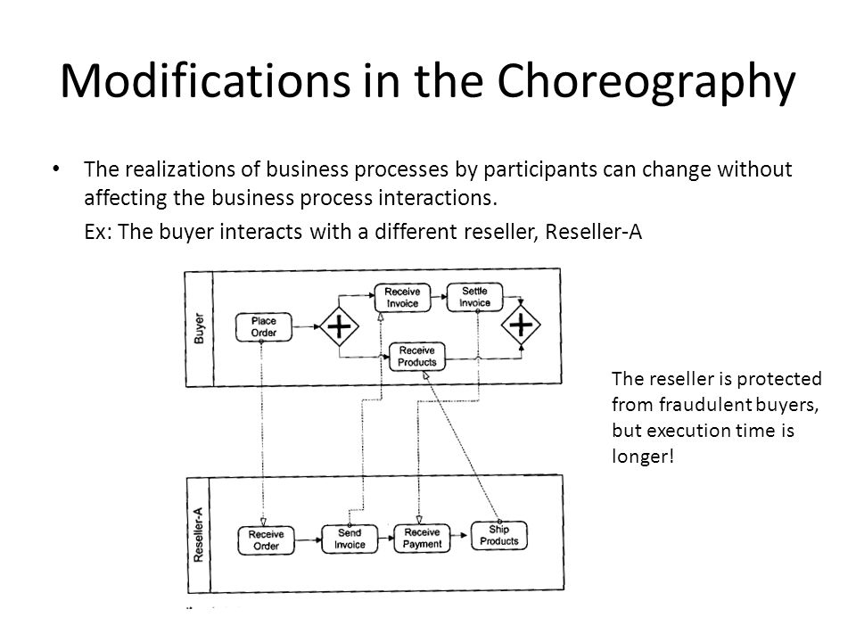 Modifications in the Choreography The realizations of business processes by participants can change without affecting the business process interactions.