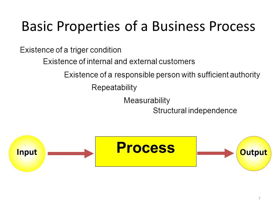 Basic Properties of a Business Process Structural independence Existence of a responsible person with sufficient authority Repeatability Existence of internal and external customers Existence of a triger condition Measurability Input Output Process 7