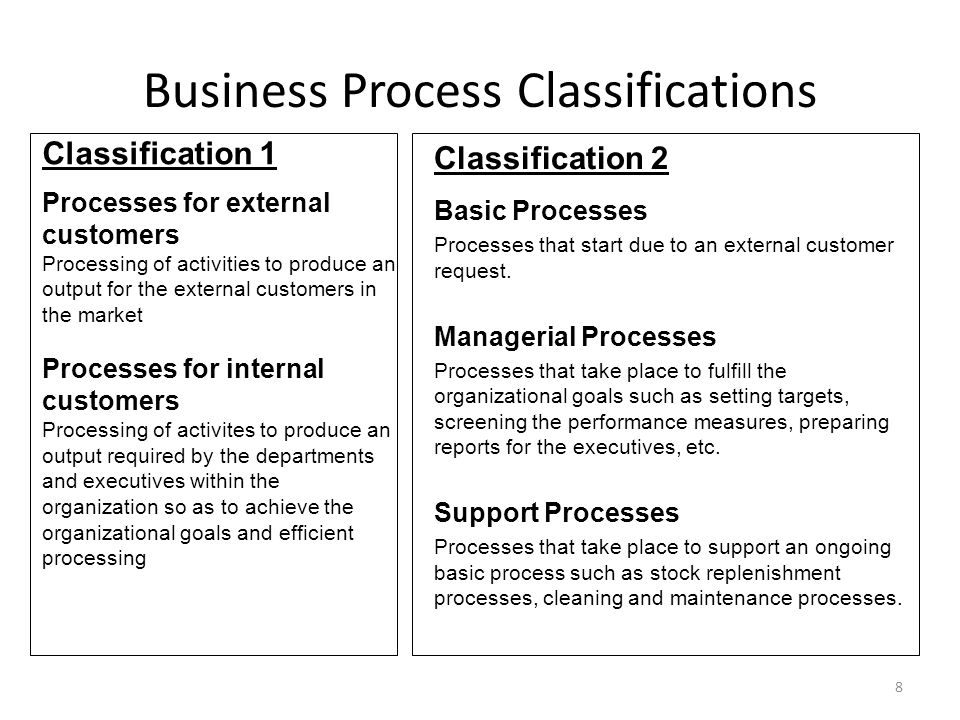 Business Process Classifications Classification 2 Basic Processes Processes that start due to an external customer request.