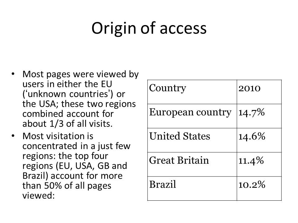 Most pages were viewed by users in either the EU ( unknown countries ) or the USA; these two regions combined account for about 1/3 of all visits.