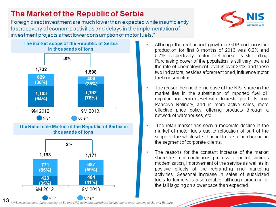 The Market of the Republic of Serbia Foreign direct investment are much lower than expected while insufficiently fast recovery of economic activities