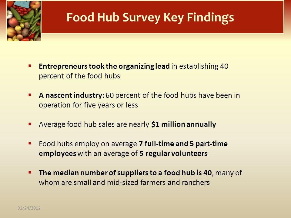Food Hub Survey Key Findings Entrepreneurs took the organizing lead in establishing 40 percent of the food hubs A nascent industry: 60 percent of the
