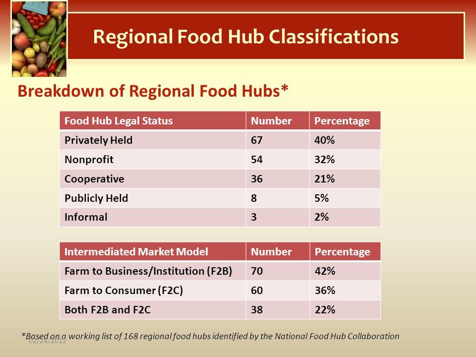 Regional Food Hub Classifications Breakdown of Regional Food Hubs* Food Hub Legal StatusNumberPercentage Privately Held6740% Nonprofit5432% Cooperativ