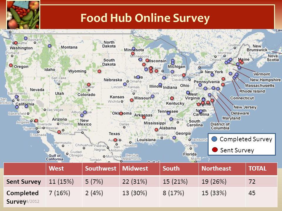 Food Hub Online Survey WestSouthwestMidwestSouthNortheastTOTAL Sent Survey11 (15%)5 (7%)22 (31%)15 (21%)19 (26%)72 Completed Survey 7 (16%)2 (4%)13 (3