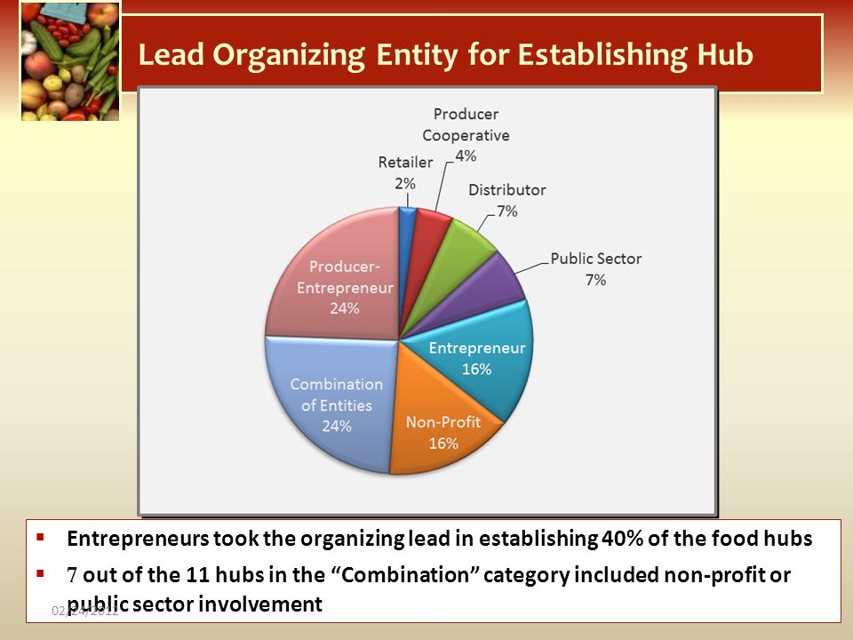 Lead Organizing Entity for Establishing Hub Entrepreneurs took the organizing lead in establishing 40% of the food hubs 7 out of the 11 hubs in the Co