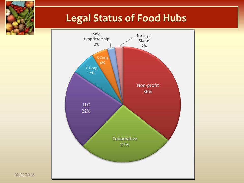 Legal Status of Food Hubs 02/24/2012
