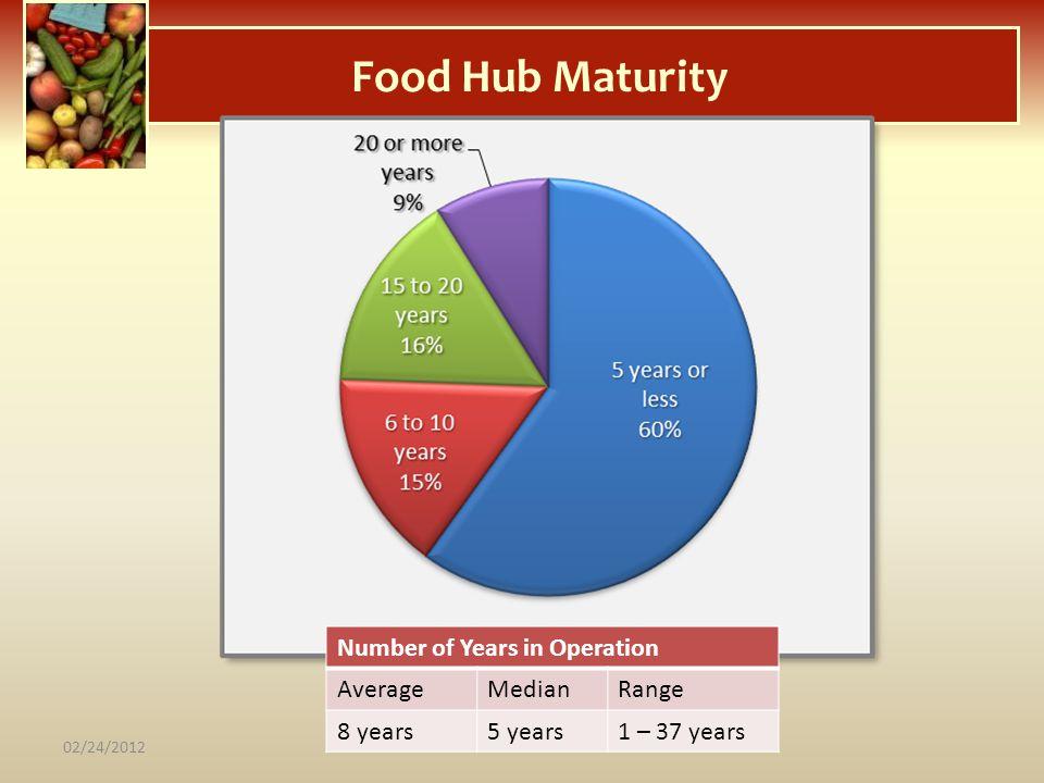 Food Hub Maturity Number of Years in Operation AverageMedianRange 8 years5 years1 – 37 years 02/24/2012