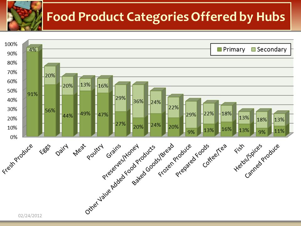 Food Product Categories Offered by Hubs 02/24/2012