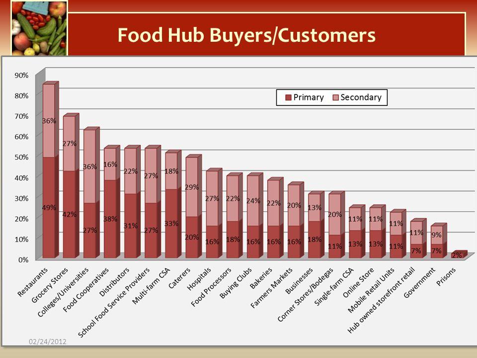 Food Hub Buyers/Customers 02/24/2012