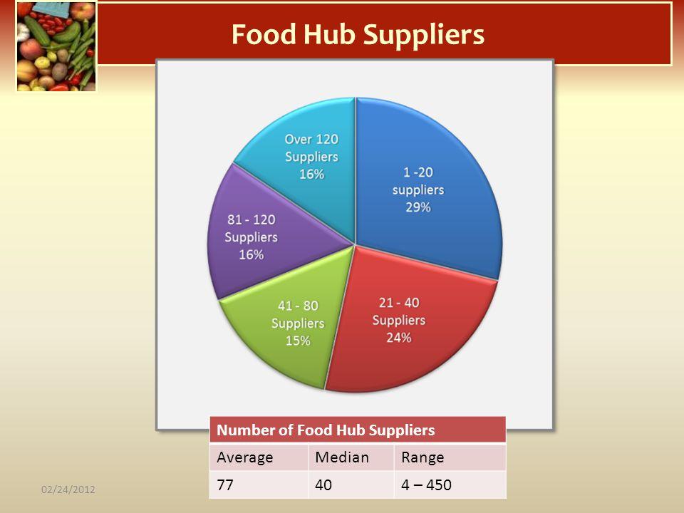 Food Hub Suppliers Number of Food Hub Suppliers AverageMedianRange 77404 – 450 02/24/2012