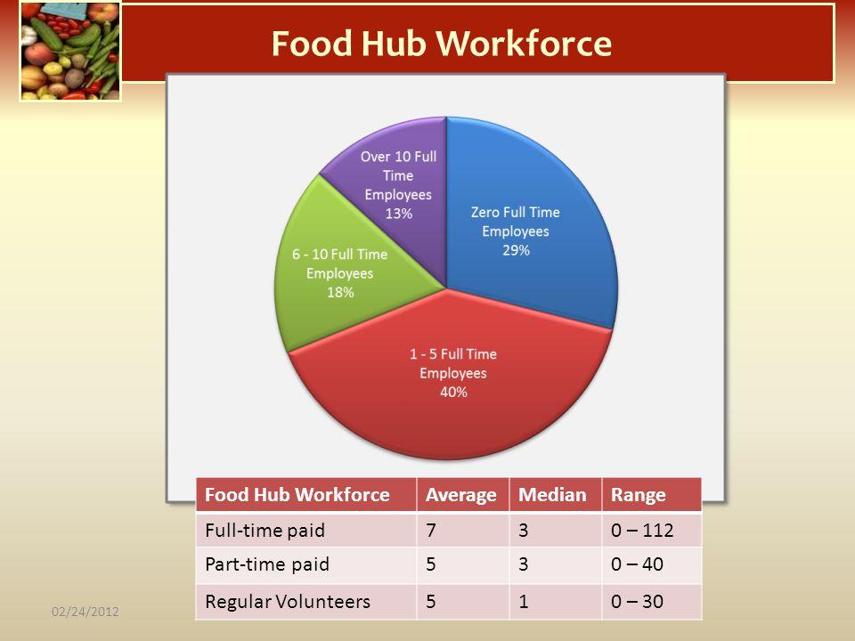 Food Hub Workforce AverageMedianRange Full-time paid730 – 112 Part-time paid530 – 40 Regular Volunteers510 – 30 02/24/2012