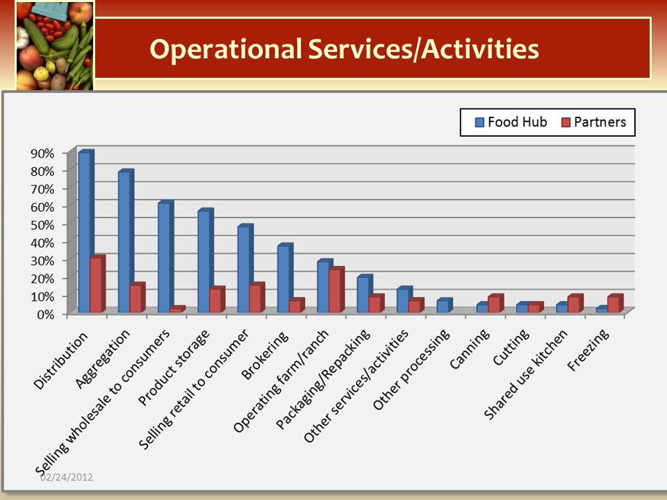 Operational Services/Activities 02/24/2012