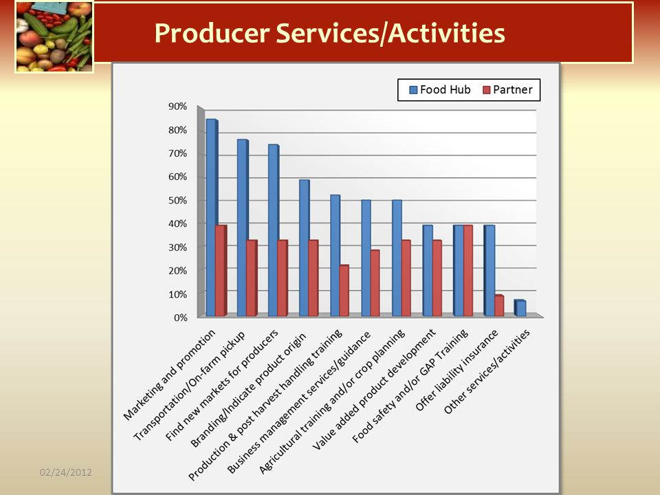Producer Services/Activities 02/24/2012