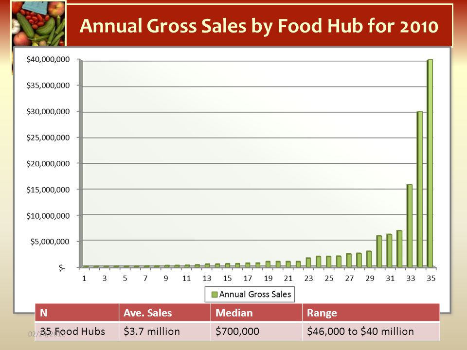 Annual Gross Sales by Food Hub for 2010 NAve. SalesMedianRange 35 Food Hubs$3.7 million$700,000$46,000 to $40 million 02/24/2012
