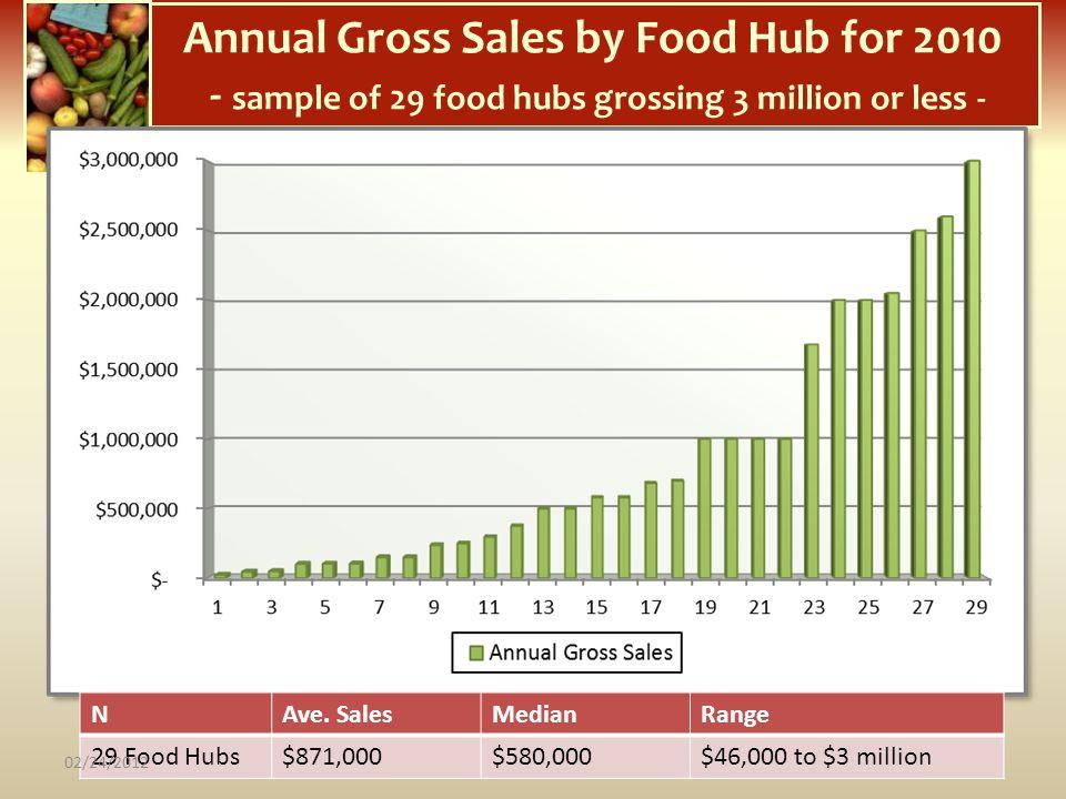 Annual Gross Sales by Food Hub for 2010 - sample of 29 food hubs grossing 3 million or less - NAve. SalesMedianRange 29 Food Hubs$871,000$580,000$46,0