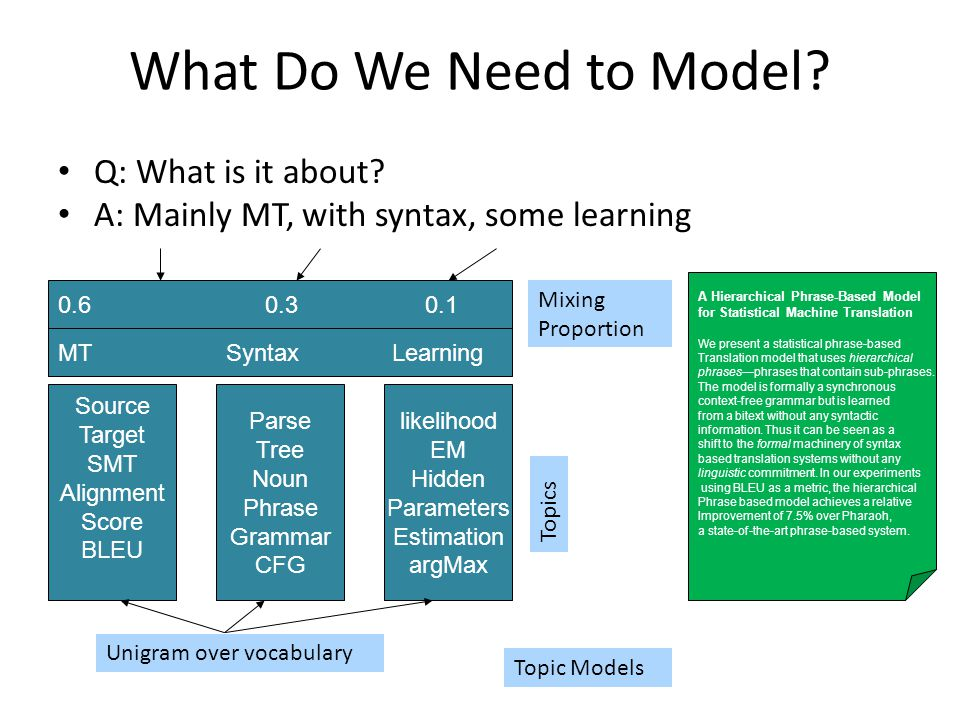 What Do We Need to Model. Q: What is it about.