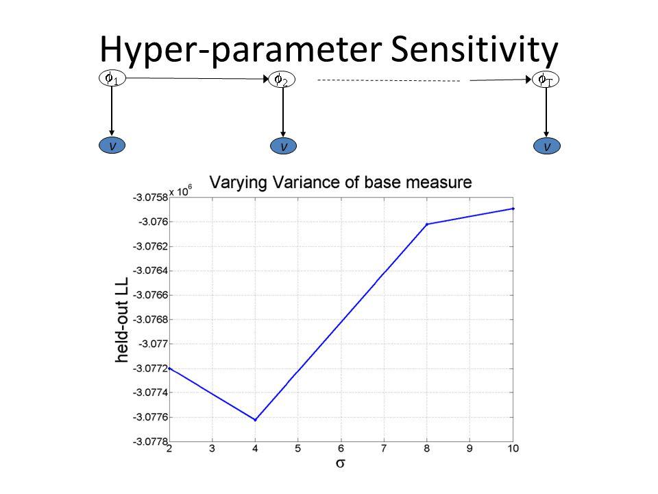Hyper-parameter Sensitivity v vv