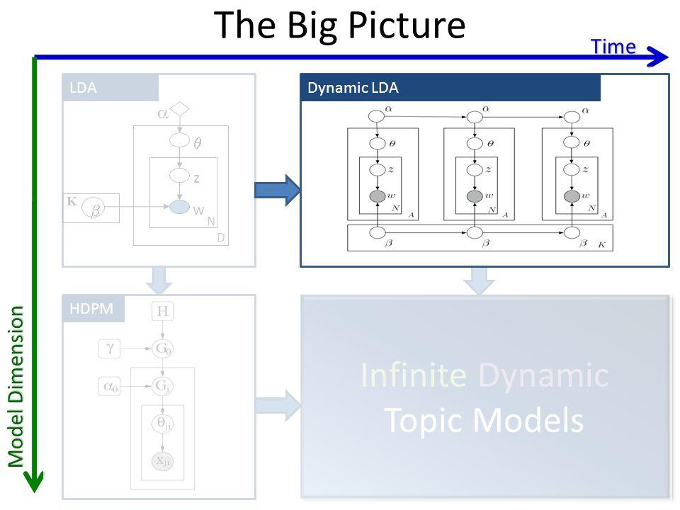 The Big Picture Time LDA z w N D K Infinite Dynamic Topic Models Infinite Dynamic Topic Models HDPM Model Dimension Dynamic clusteringDynamic LDA