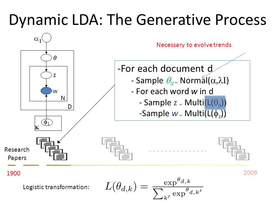Dynamic LDA: The Generative Process z w N D K 1900 2009 Research Papers -For each document d - Sample d ~ Normal( ) - For each word w in d - Sample z ~ Multi(L( d )) -Sample w ~ Multi(L( z )) Necessary to evolve trends Logistic transformation: