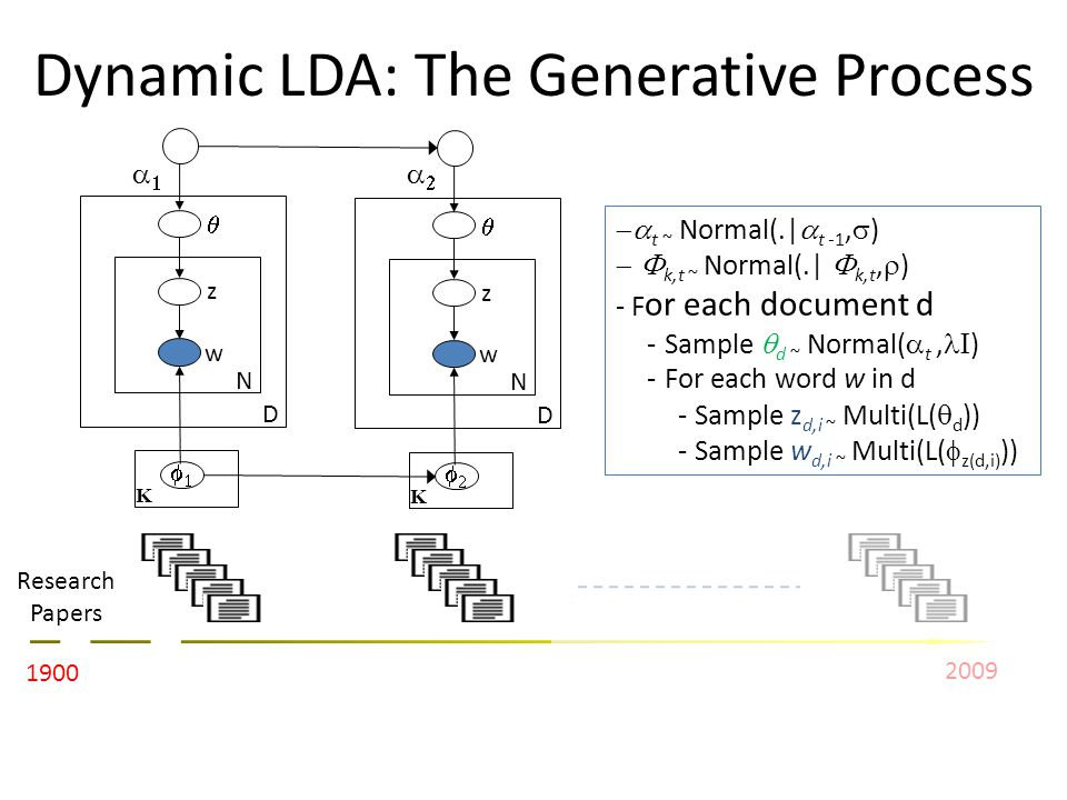 Dynamic LDA: The Generative Process z w N D K 1900 2009 Research Papers z w N D K t ~ Normal(.| t -1, ) k,t ~ Normal(.| k,t, ) - F or each document d - Sample d ~ Normal( t, ) - For each word w in d - Sample z d,i ~ Multi(L( d )) - Sample w d,i ~ Multi(L( z(d,i) ))