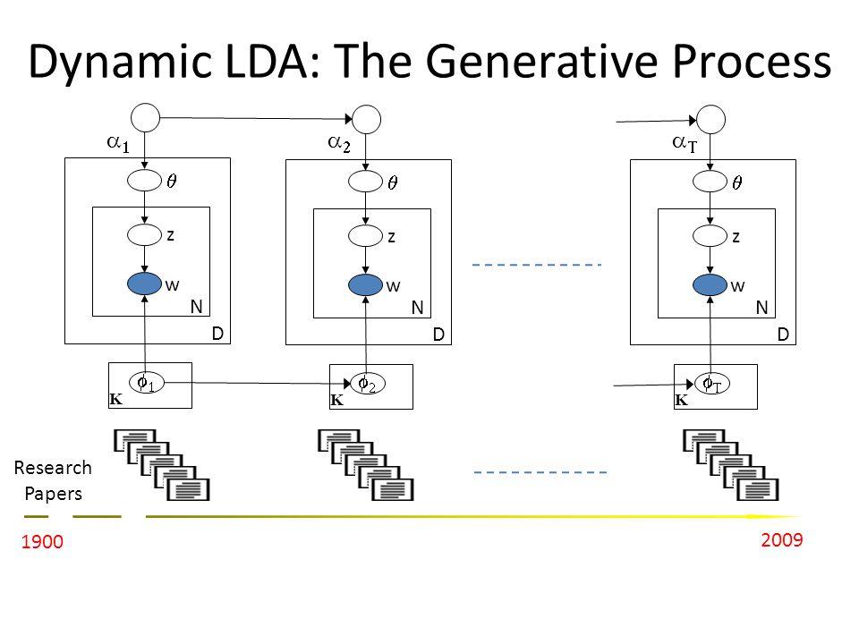 Dynamic LDA: The Generative Process z w N D K 1900 2009 Research Papers z w N D K z w N D K