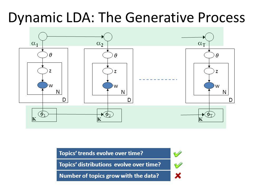 Dynamic LDA: The Generative Process z w N D K z w N D K z w N D K Topics distributions evolve over time? Topics trends evolve over time? Number of top
