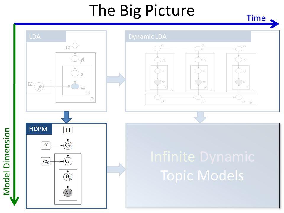 The Big Picture Time LDADynamic clusteringDynamic LDA z w N D K Infinite Dynamic Topic Models Infinite Dynamic Topic Models HDPM Model Dimension