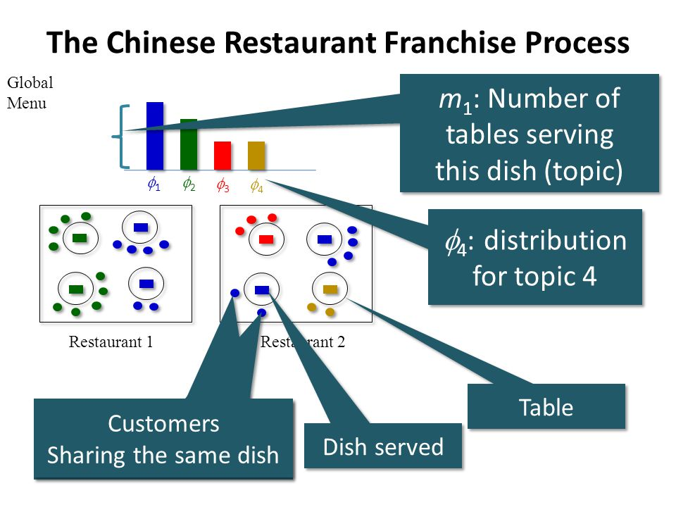 The Chinese Restaurant Franchise Process Restaurant 1Restaurant 2 m 1 : Number of tables serving this dish (topic) m 1 : Number of tables serving this dish (topic) Table Dish served Customers Sharing the same dish Customers Sharing the same dish Customers Sharing the same dish Customers Sharing the same dish 4 : distribution for topic 4 4 3 2 1 Global Menu
