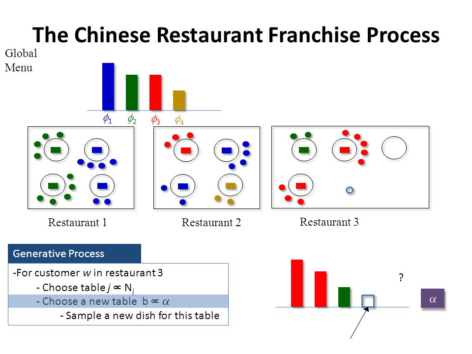 The Chinese Restaurant Franchise Process Global Menu Restaurant 1Restaurant 2 Restaurant 3 -For customer w in restaurant 3 - Choose table j N j - Choose a new table b - Sample a new dish for this table Generative Process .