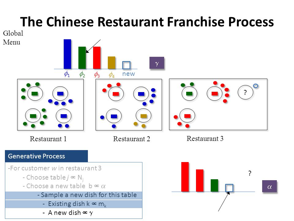 The Chinese Restaurant Franchise Process Global Menu Restaurant 1Restaurant 2 Restaurant 3 -For customer w in restaurant 3 - Choose table j N j - Choose a new table b - Sample a new dish for this table - Existing dish k m k - A new dish Generative Process 4 3 2 1 new .
