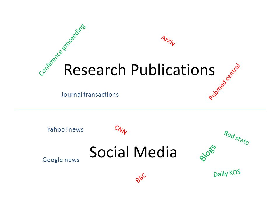 Research Publications Social Media Conference proceeding Journal transactions ArXiv Pubmed central Yahoo.