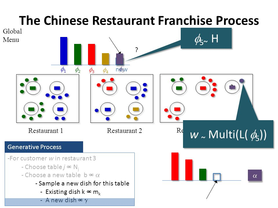 The Chinese Restaurant Franchise Process Global Menu Restaurant 1Restaurant 2 Restaurant 3 -For customer w in restaurant 3 - Choose table j N j - Choose a new table b - Sample a new dish for this table - Existing dish k m k - A new dish Generative Process .