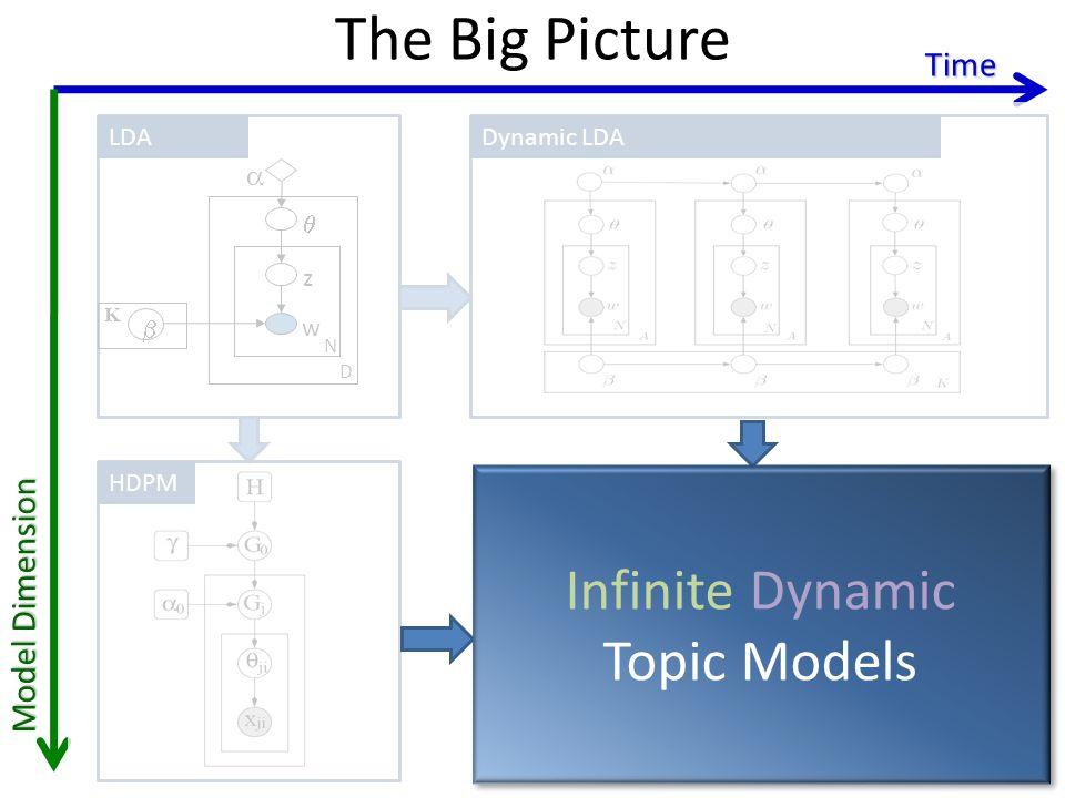 The Big Picture Time LDADynamic clusteringDynamic LDA z w N D K HDPM Model Dimension Infinite Dynamic Topic Models Infinite Dynamic Topic Models
