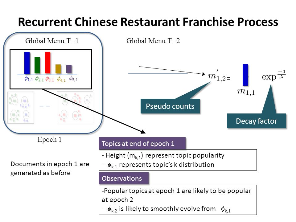 Recurrent Chinese Restaurant Franchise Process Global Menu T=1 Epoch 1 Documents in epoch 1 are generated as before Observations -Popular topics at epoch 1 are likely to be popular at epoch 2 k,2 is likely to smoothly evolve from k,1 Topics at end of epoch 1 - Height (m k,1 ) represent topic popularity k,1 represents topics k distribution Global Menu T=2 = * Pseudo counts Decay factor 4,1 3,1 2,1 1,1 5,1