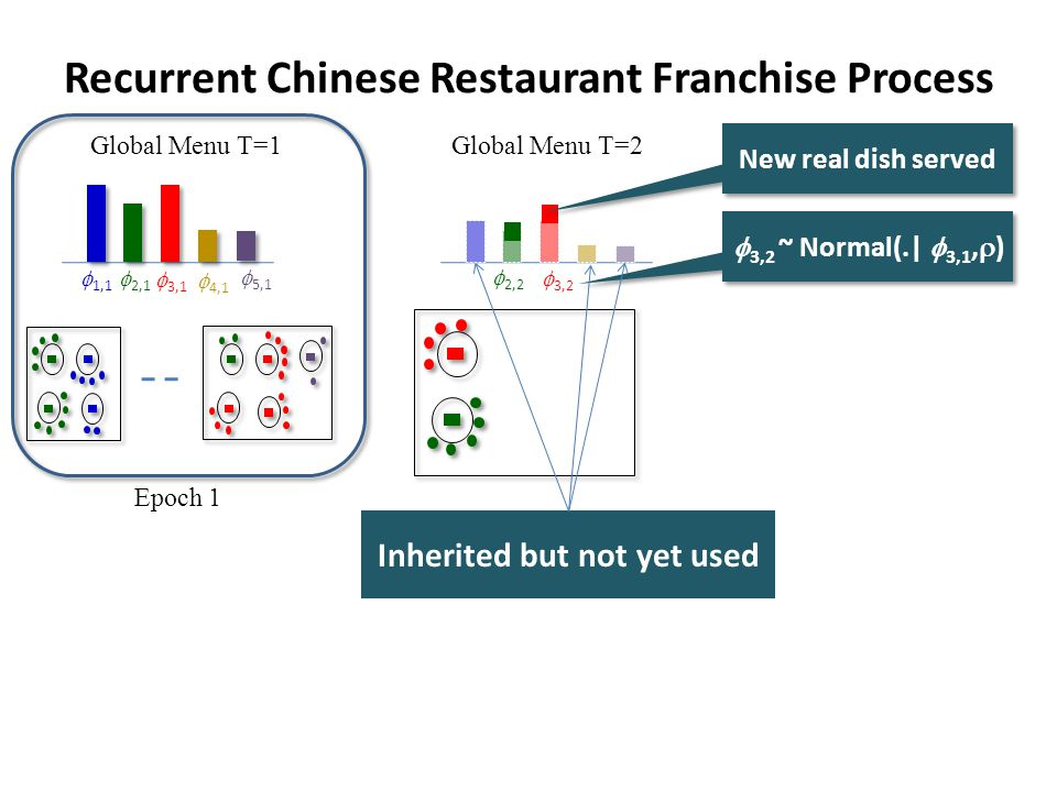 Recurrent Chinese Restaurant Franchise Process Global Menu T=1 Epoch 1 4,1 3,1 2,1 1,1 5,1 Global Menu T=2 New real dish served 3,2 2,2 3,2 ~ Normal(.| 3,1, ) Inherited but not yet used