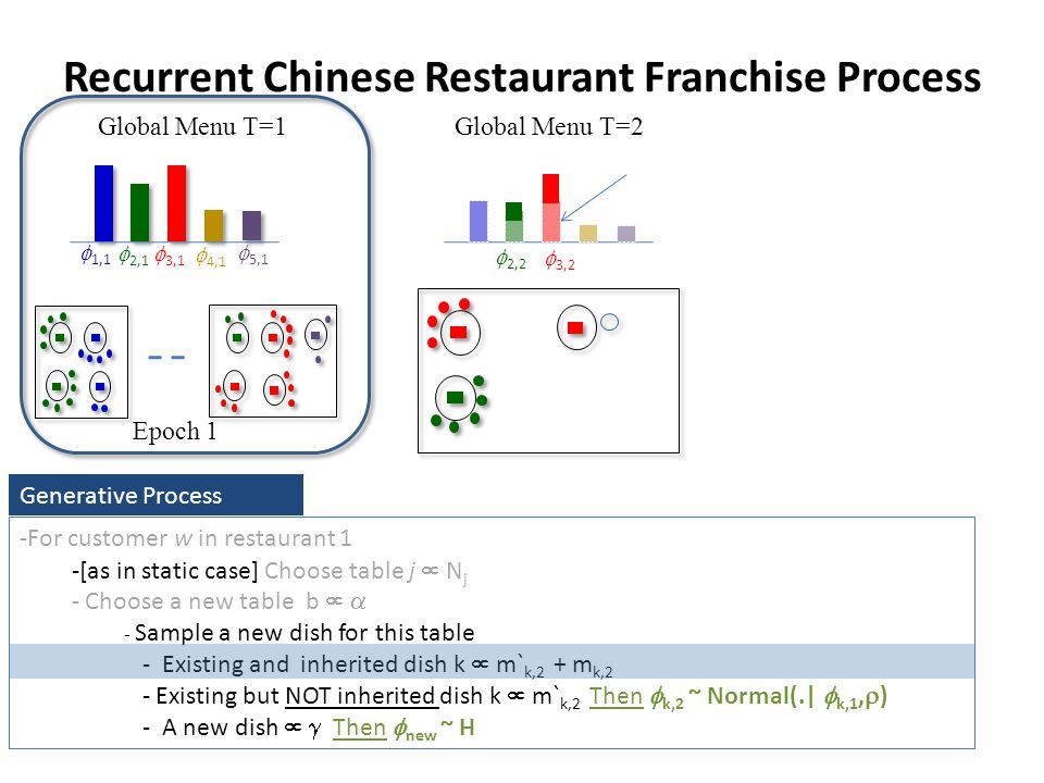Recurrent Chinese Restaurant Franchise Process Global Menu T=1 Epoch 1 Global Menu T=2 3,2 2,2 -For customer w in restaurant 1 -[as in static case] Choose table j N j - Choose a new table b - Sample a new dish for this table - Existing and inherited dish k m` k,2 + m k,2 - Existing but NOT inherited dish k m` k,2 Then k,2 ~ Normal(.| k,1, ) - A new dish Then new ~ H Generative Process 4,1 3,1 2,1 1,1 5,1