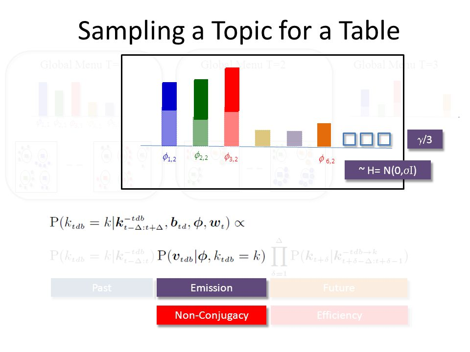 Sampling a Topic for a Table Global Menu T=1Global Menu T=2Global Menu T=3 4,1 3,1 2,1 1,1 5,1 Past Future Emission EfficiencyNon-Conjugacy 3,2 2,2 6,2 1,2 ~ H= N(0, ) 3