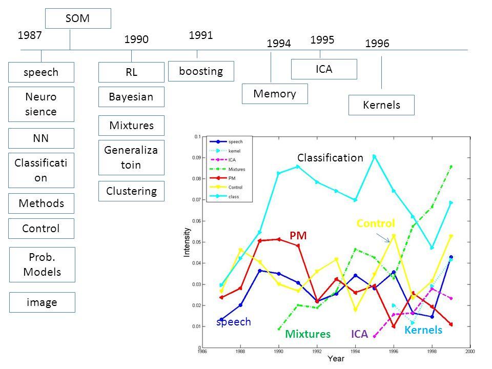 1987 speech Neuro sience NN Classificati on Methods Control Prob. Models image SOM RL Bayesian Mixtures Generaliza toin 1990 boosting 1991 Clustering