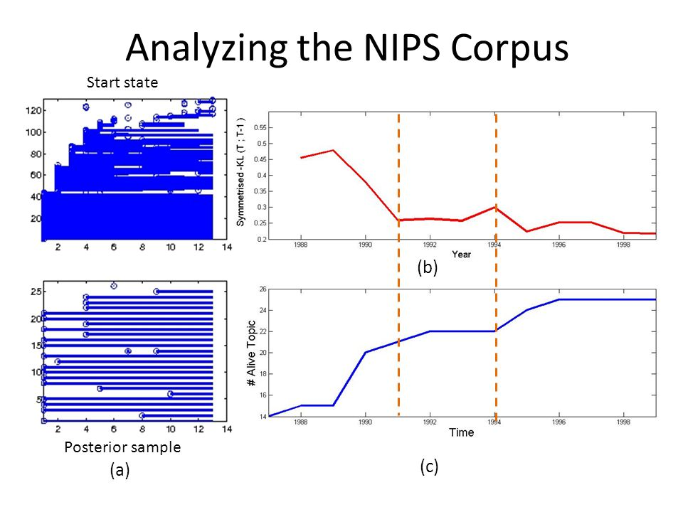 Analyzing the NIPS Corpus Start state Posterior sample (b) (c) (a)